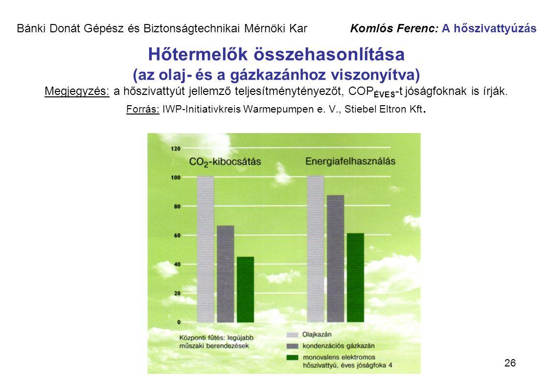 26 Bánki Donát Gépész és Biztonságtechnikai Mérnöki Kar Komlós Ferenc: A hőszivattyúzás Hőtermelők összehasonlítása (az olaj- és a gázkazánhoz viszony