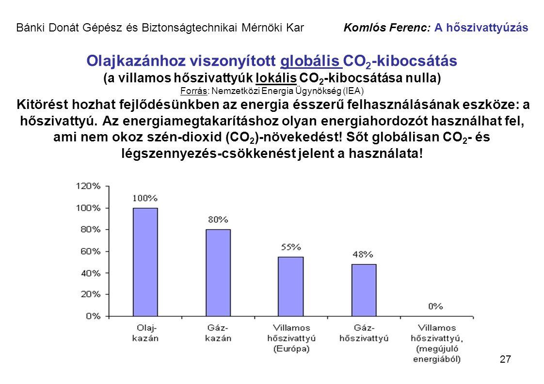 27 Bánki Donát Gépész és Biztonságtechnikai Mérnöki Kar Komlós Ferenc: A hőszivattyúzás Olajkazánhoz viszonyított globális CO 2 -kibocsátás (a villamo