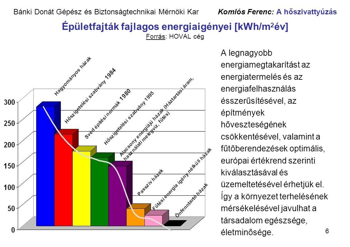 6 Bánki Donát Gépész és Biztonságtechnikai Mérnöki Kar Komlós Ferenc: A hőszivattyúzás Épületfajták fajlagos energiaigényei [kWh/m 2 év] Forrás: HOVAL
