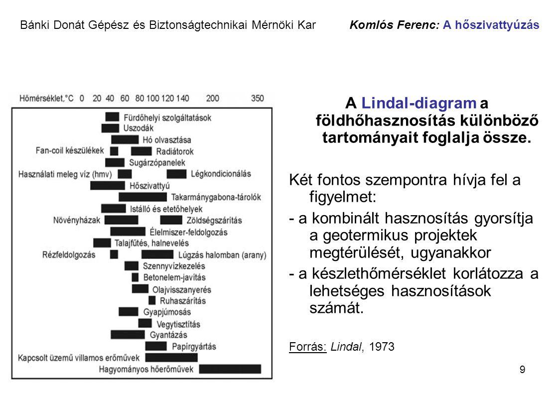 9 Bánki Donát Gépész és Biztonságtechnikai Mérnöki Kar Komlós Ferenc: A hőszivattyúzás A Lindal-diagram a földhőhasznosítás különböző tartományait fog