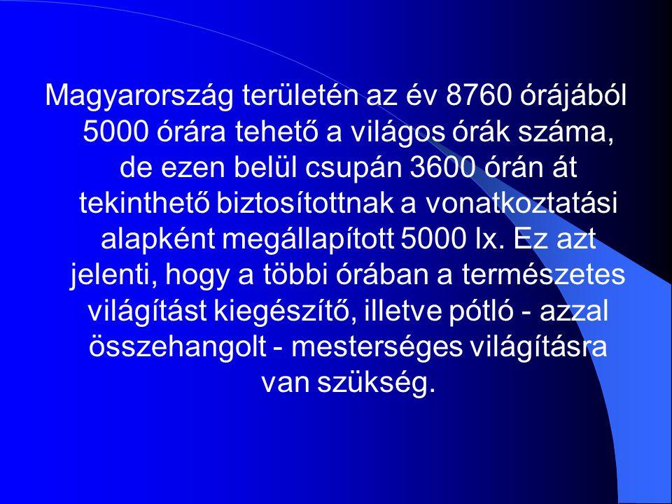 Magyarország területén az év 8760 órájából 5000 órára tehető a világos órák száma, de ezen belül csupán 3600 órán át tekinthető biztosítottnak a vonat