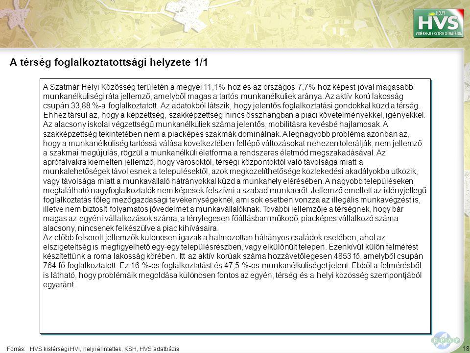 18 A Szatmár Helyi Közösség területén a megyei 11,1%-hoz és az országos 7,7%-hoz képest jóval magasabb munkanélküliségi ráta jellemző, amelyből magas a tartós munkanélküliek aránya.