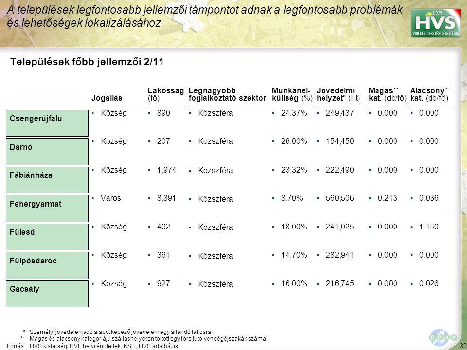 39 Legnagyobb foglalkoztató szektor ▪Közszféra Települések főbb jellemzői 2/11 Jogállás *Személyi jövedelemadó alapot képező jövedelem egy állandó lakosra **Magas és alacsony kategóriájú szálláshelyeken töltött egy főre jutó vendégéjszakák száma Forrás:HVS kistérségi HVI, helyi érintettek, KSH, HVS adatbázis Lakosság (fő) ▪Község▪890 ▪Község▪207 ▪Község▪1,974 ▪Város▪8,391 ▪Község▪492 ▪Község▪361 ▪Község▪927 A települések legfontosabb jellemzői támpontot adnak a legfontosabb problémák és lehetőségek lokalizálásához Csengerújfalu Darnó Fábiánháza Fehérgyarmat Fülesd Fülpösdaróc Gacsály Munkanél- küliség (%) ▪24.37% ▪26.00% ▪23.32% ▪8.70% ▪18.00% ▪14.70% ▪16.00% Jövedelmi helyzet* (Ft) ▪249,437 ▪154,450 ▪222,490 ▪560,506 ▪241,025 ▪282,941 ▪216,745 Magas** kat.