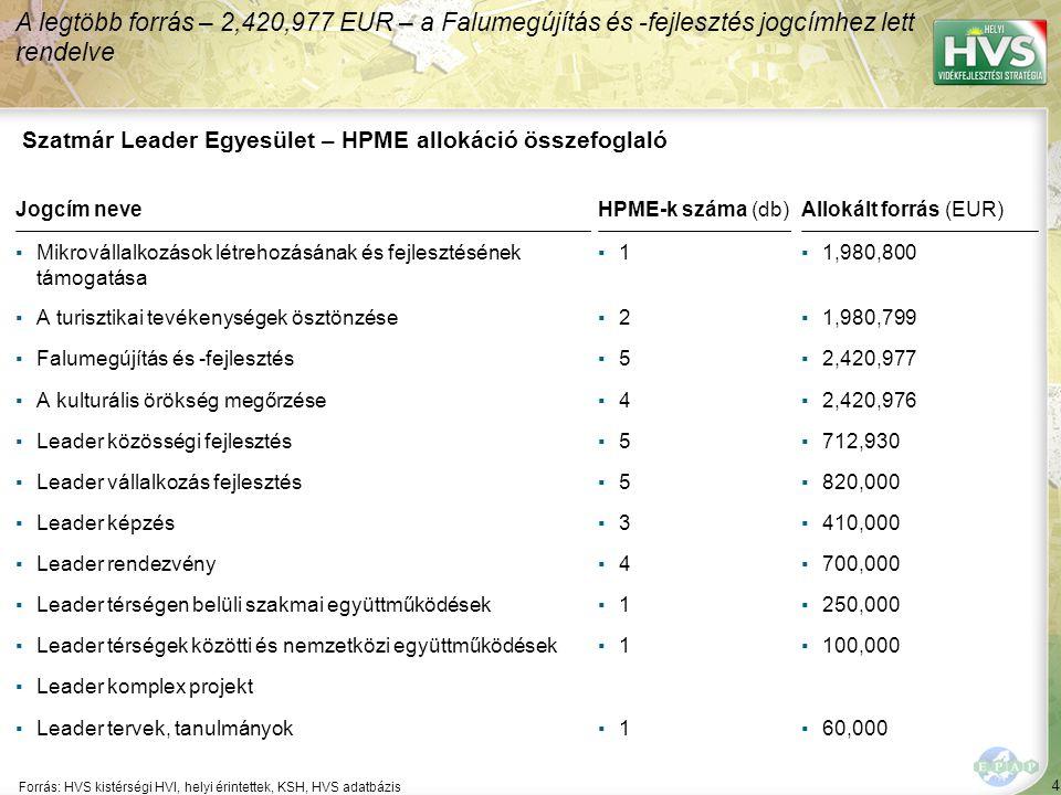 4 Forrás: HVS kistérségi HVI, helyi érintettek, KSH, HVS adatbázis A legtöbb forrás – 2,420,977 EUR – a Falumegújítás és -fejlesztés jogcímhez lett rendelve Szatmár Leader Egyesület – HPME allokáció összefoglaló Jogcím neveHPME-k száma (db)Allokált forrás (EUR) ▪Mikrovállalkozások létrehozásának és fejlesztésének támogatása ▪1▪1▪1,980,800 ▪A turisztikai tevékenységek ösztönzése▪2▪2▪1,980,799 ▪Falumegújítás és -fejlesztés▪5▪5▪2,420,977 ▪A kulturális örökség megőrzése▪4▪4▪2,420,976 ▪Leader közösségi fejlesztés▪5▪5▪712,930 ▪Leader vállalkozás fejlesztés▪5▪5▪820,000 ▪Leader képzés▪3▪3▪410,000 ▪Leader rendezvény▪4▪4▪700,000 ▪Leader térségen belüli szakmai együttműködések▪1▪1▪250,000 ▪Leader térségek közötti és nemzetközi együttműködések▪1▪1▪100,000 ▪Leader komplex projekt ▪Leader tervek, tanulmányok▪1▪1▪60,000