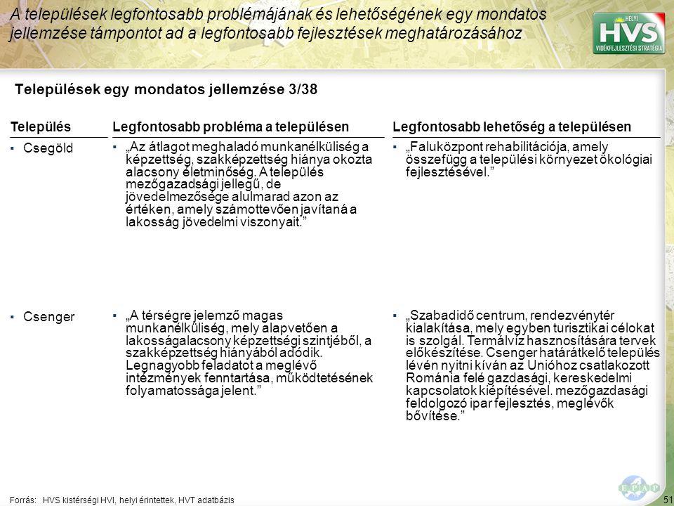 """51 Települések egy mondatos jellemzése 3/38 A települések legfontosabb problémájának és lehetőségének egy mondatos jellemzése támpontot ad a legfontosabb fejlesztések meghatározásához Forrás:HVS kistérségi HVI, helyi érintettek, HVT adatbázis TelepülésLegfontosabb probléma a településen ▪Csegöld ▪""""Az átlagot meghaladó munkanélküliség a képzettség, szakképzettség hiánya okozta alacsony életminőség."""