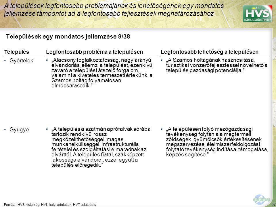 """57 Települések egy mondatos jellemzése 9/38 A települések legfontosabb problémájának és lehetőségének egy mondatos jellemzése támpontot ad a legfontosabb fejlesztések meghatározásához Forrás:HVS kistérségi HVI, helyi érintettek, HVT adatbázis TelepülésLegfontosabb probléma a településen ▪Győrtelek ▪""""Alacsony foglalkoztatosság, nagy arányú elvándorlás jellemzi a települést, ezenkívül zavaró a települést átszelő forgalom, valamint a kivételes természeti értékünk, a Szamos holtág folyamatosan elmocsarasodik. ▪Gyügye ▪""""A település a szatmári aprófalvak sorába tartozik rendkívül rossz megközelíthetőséggel, magas munkanélküliséggel."""