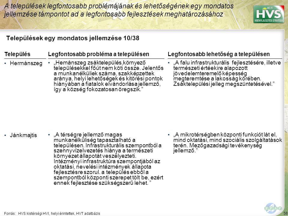 """58 Települések egy mondatos jellemzése 10/38 A települések legfontosabb problémájának és lehetőségének egy mondatos jellemzése támpontot ad a legfontosabb fejlesztések meghatározásához Forrás:HVS kistérségi HVI, helyi érintettek, HVT adatbázis TelepülésLegfontosabb probléma a településen ▪Hermánszeg ▪""""Hemánszeg zsáktelepülés,környező településekkel főút nem köti össze."""