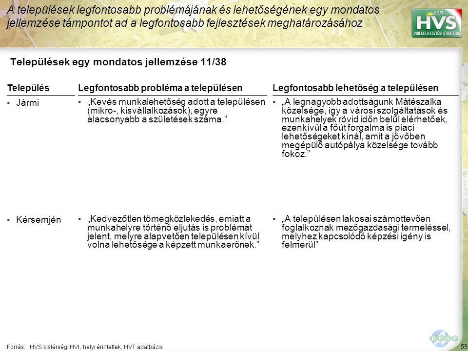 """59 Települések egy mondatos jellemzése 11/38 A települések legfontosabb problémájának és lehetőségének egy mondatos jellemzése támpontot ad a legfontosabb fejlesztések meghatározásához Forrás:HVS kistérségi HVI, helyi érintettek, HVT adatbázis TelepülésLegfontosabb probléma a településen ▪Jármi ▪""""Kevés munkalehetőség adott a településen (mikro-, kisvállalkozások), egyre alacsonyabb a születések száma. ▪Kérsemjén ▪""""Kedvezőtlen tömegközlekedés, emiatt a munkahelyre történő eljutás is problémát jelent, melyre alapvetően településen kívül volna lehetősége a képzett munkaerőnek. Legfontosabb lehetőség a településen ▪""""A legnagyobb adottságunk Mátészalka közelsége, így a városi szolgáltatások és munkahelyek rövid időn belül elérhetőek, ezenkívül a főút forgalma is piaci lehetőségeket kínál, amit a jövőben megépülő autópálya közelsége tovább fokoz. ▪""""A településen lakosai számottevően foglalkoznak mezőgazdasági termeléssel, melyhez kapcsolódó képzési igény is felmerül"""