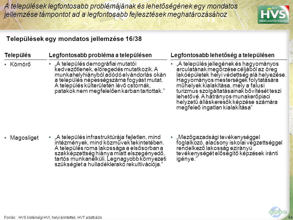"""64 Települések egy mondatos jellemzése 16/38 A települések legfontosabb problémájának és lehetőségének egy mondatos jellemzése támpontot ad a legfontosabb fejlesztések meghatározásához Forrás:HVS kistérségi HVI, helyi érintettek, HVT adatbázis TelepülésLegfontosabb probléma a településen ▪Kömörő ▪""""A település demográfiai mutatói kedvezőtlenek, elöregedés mutatkozik."""