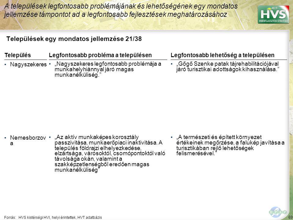"""69 Települések egy mondatos jellemzése 21/38 A települések legfontosabb problémájának és lehetőségének egy mondatos jellemzése támpontot ad a legfontosabb fejlesztések meghatározásához Forrás:HVS kistérségi HVI, helyi érintettek, HVT adatbázis TelepülésLegfontosabb probléma a településen ▪Nagyszekeres ▪""""Nagyszekeres legfontosabb problémája a munkahelyhiánnyal járó magas munkanélküliség. ▪Nemesborzov a ▪""""Az aktív munkaképes korosztály passzivitása, munkaerőpiaci inaktivitása."""