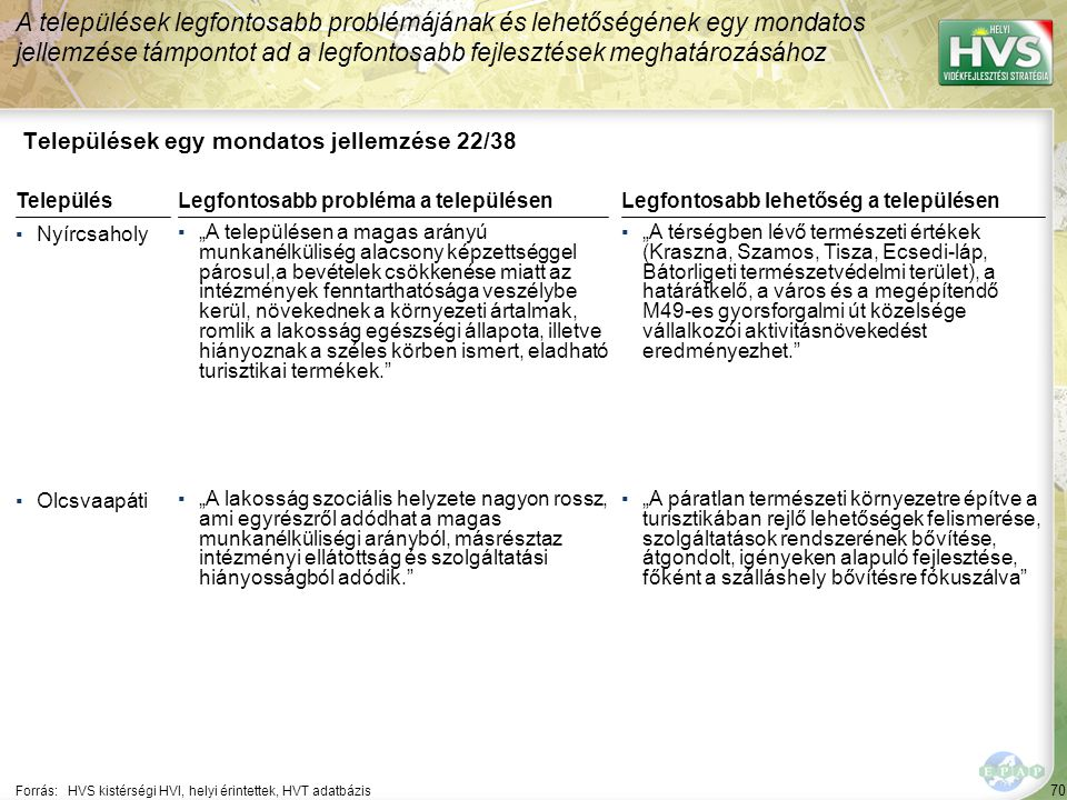 """70 Települések egy mondatos jellemzése 22/38 A települések legfontosabb problémájának és lehetőségének egy mondatos jellemzése támpontot ad a legfontosabb fejlesztések meghatározásához Forrás:HVS kistérségi HVI, helyi érintettek, HVT adatbázis TelepülésLegfontosabb probléma a településen ▪Nyírcsaholy ▪""""A településen a magas arányú munkanélküliség alacsony képzettséggel párosul,a bevételek csökkenése miatt az intézmények fenntarthatósága veszélybe kerül, növekednek a környezeti ártalmak, romlik a lakosság egészségi állapota, illetve hiányoznak a széles körben ismert, eladható turisztikai termékek. ▪Olcsvaapáti ▪""""A lakosság szociális helyzete nagyon rossz, ami egyrészről adódhat a magas munkanélküliségi arányból, másrésztaz intézményi ellátottság és szolgáltatási hiányosságból adódik. Legfontosabb lehetőség a településen ▪""""A térségben lévő természeti értékek (Kraszna, Szamos, Tisza, Ecsedi-láp, Bátorligeti természetvédelmi terület), a határátkelő, a város és a megépítendő M49-es gyorsforgalmi út közelsége vállalkozói aktivitásnövekedést eredményezhet. ▪""""A páratlan természeti környezetre építve a turisztikában rejlő lehetőségek felismerése, szolgáltatások rendszerének bővítése, átgondolt, igényeken alapuló fejlesztése, főként a szálláshely bővítésre fókuszálva"""