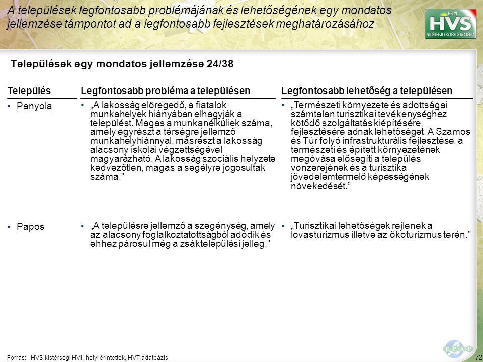 """72 Települések egy mondatos jellemzése 24/38 A települések legfontosabb problémájának és lehetőségének egy mondatos jellemzése támpontot ad a legfontosabb fejlesztések meghatározásához Forrás:HVS kistérségi HVI, helyi érintettek, HVT adatbázis TelepülésLegfontosabb probléma a településen ▪Panyola ▪""""A lakosság elöregedő, a fiatalok munkahelyek hiányában elhagyják a települést."""