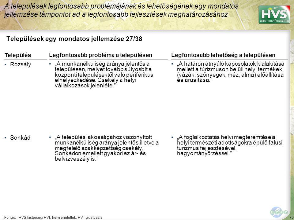 """75 Települések egy mondatos jellemzése 27/38 A települések legfontosabb problémájának és lehetőségének egy mondatos jellemzése támpontot ad a legfontosabb fejlesztések meghatározásához Forrás:HVS kistérségi HVI, helyi érintettek, HVT adatbázis TelepülésLegfontosabb probléma a településen ▪Rozsály ▪""""A munkanélküliség aránya jelentős a településen, melyet tovább súlyosbít a központi településektől való periférikus elhelyezkedése."""