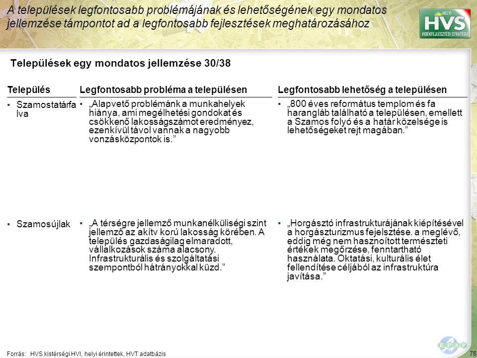 """78 Települések egy mondatos jellemzése 30/38 A települések legfontosabb problémájának és lehetőségének egy mondatos jellemzése támpontot ad a legfontosabb fejlesztések meghatározásához Forrás:HVS kistérségi HVI, helyi érintettek, HVT adatbázis TelepülésLegfontosabb probléma a településen ▪Szamostatárfa lva ▪""""Alapvető problémánk a munkahelyek hiánya, ami megélhetési gondokat és csökkenő lakosságszámot eredményez, ezenkívül távol vannak a nagyobb vonzásközpontok is. ▪Szamosújlak ▪""""A térségre jellemző munkanélküliségi szint jellemző az akítv korú lakosság körében."""