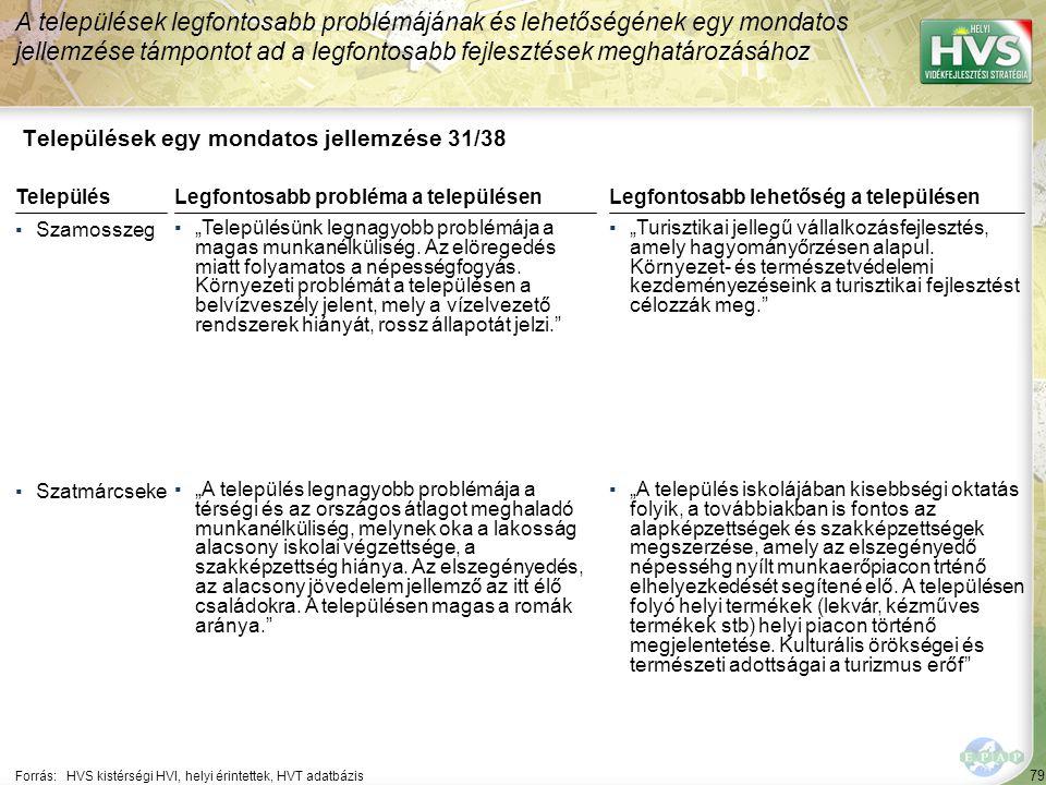 """79 Települések egy mondatos jellemzése 31/38 A települések legfontosabb problémájának és lehetőségének egy mondatos jellemzése támpontot ad a legfontosabb fejlesztések meghatározásához Forrás:HVS kistérségi HVI, helyi érintettek, HVT adatbázis TelepülésLegfontosabb probléma a településen ▪Szamosszeg ▪""""Településünk legnagyobb problémája a magas munkanélküliség."""