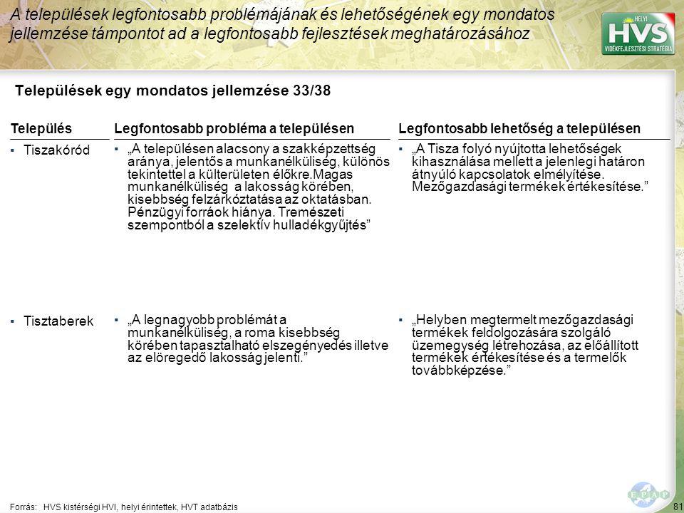 """81 Települések egy mondatos jellemzése 33/38 A települések legfontosabb problémájának és lehetőségének egy mondatos jellemzése támpontot ad a legfontosabb fejlesztések meghatározásához Forrás:HVS kistérségi HVI, helyi érintettek, HVT adatbázis TelepülésLegfontosabb probléma a településen ▪Tiszakóród ▪""""A településen alacsony a szakképzettség aránya, jelentős a munkanélküliség, különös tekintettel a külterületen élőkre.Magas munkanélküliség a lakosság körében, kisebbség felzárkóztatása az oktatásban."""