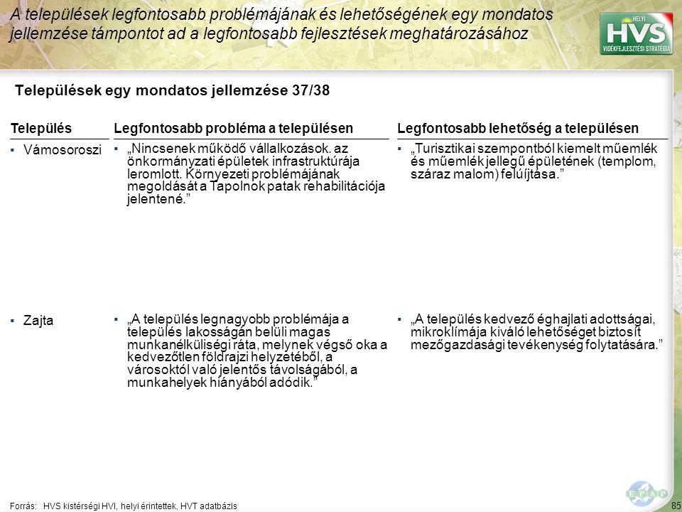 """85 Települések egy mondatos jellemzése 37/38 A települések legfontosabb problémájának és lehetőségének egy mondatos jellemzése támpontot ad a legfontosabb fejlesztések meghatározásához Forrás:HVS kistérségi HVI, helyi érintettek, HVT adatbázis TelepülésLegfontosabb probléma a településen ▪Vámosoroszi ▪""""Nincsenek működő vállalkozások."""