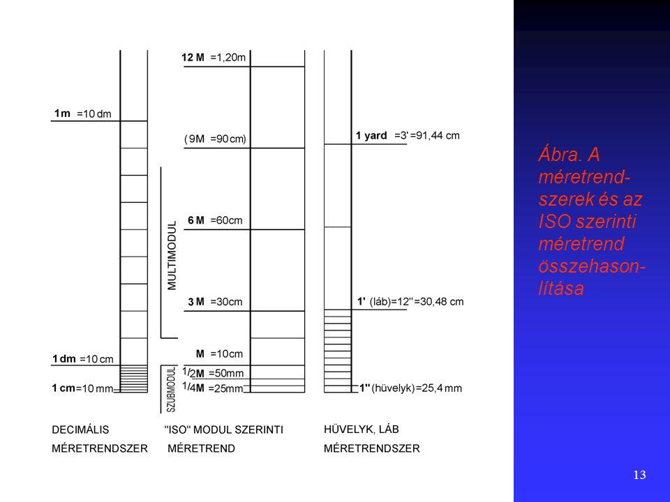12 Modulrendszerek alkalmazása Az építőelemekből történő építkezés megkívánja bizonyos, kötött méretsorok alkalmazását és a méretek közös osztójának, moduljának rögzítését.