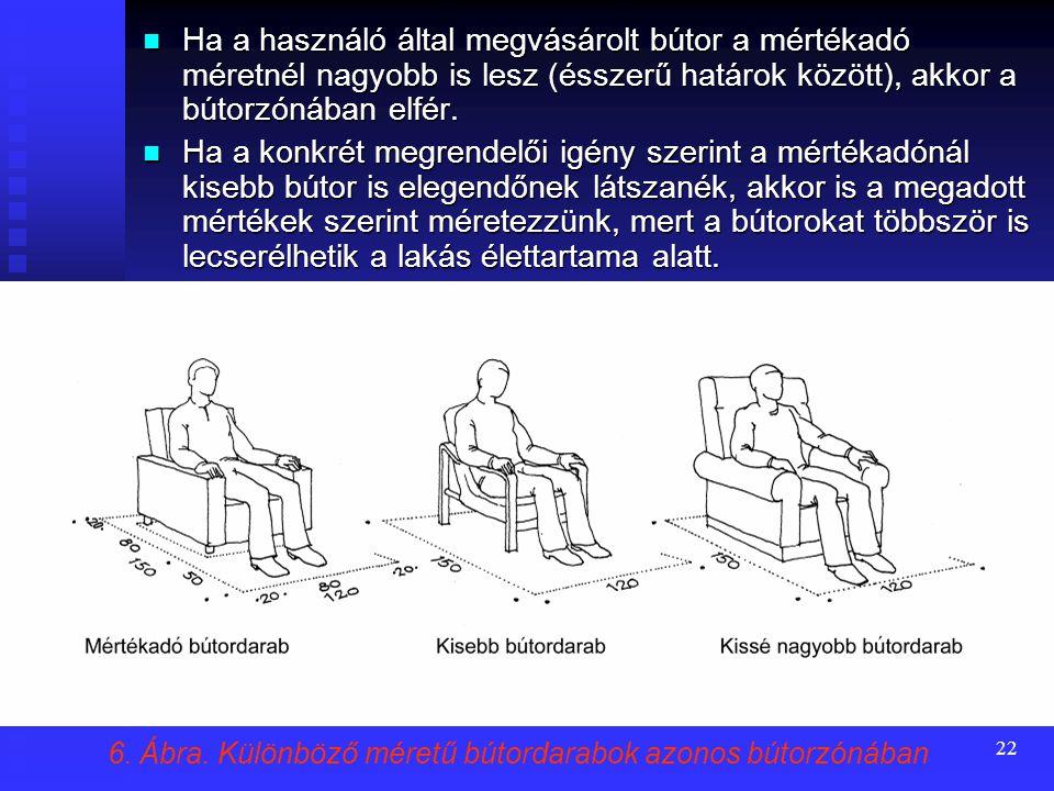 21 Mértékadó bútorméret, használati zóna és bútorzóna A kereskedelemben kapható bútorok sokféle mérete miatt itt is egy mértékadó bútormérettel kell s