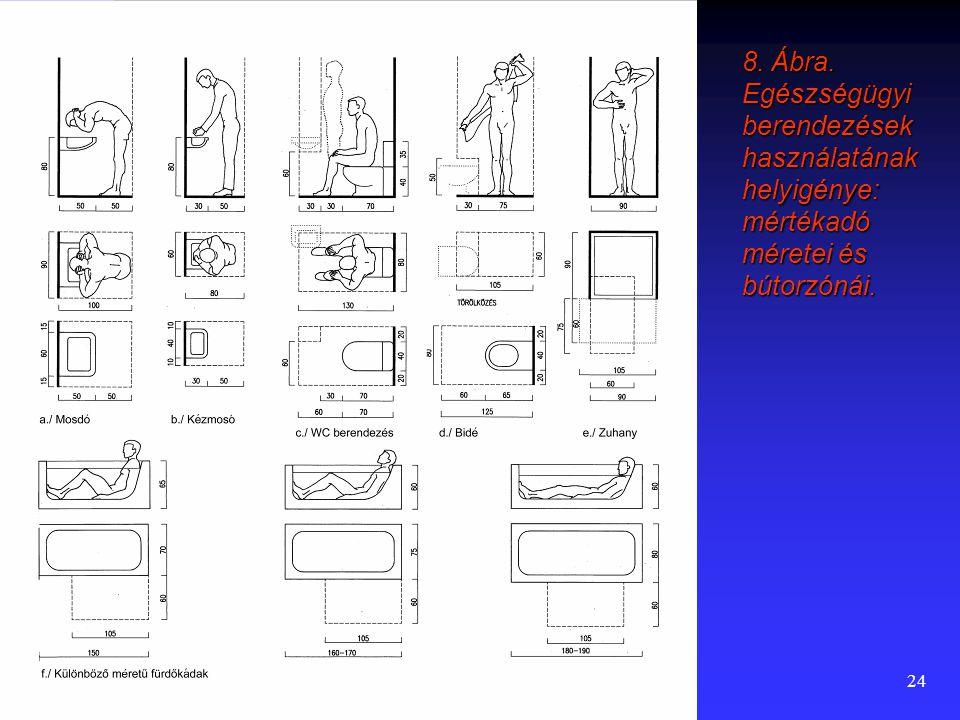 23 7. Ábra. Alapvető lakástevékenységekhez használatos bútorok helyigénye: mértékadó méretei és bútorzónái.