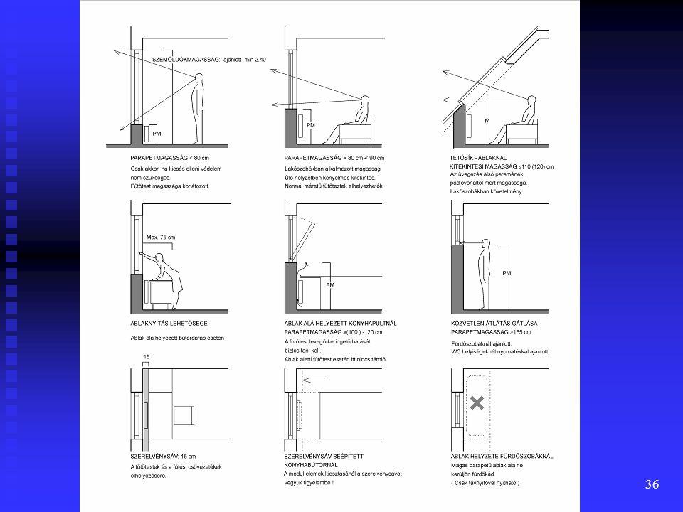 35  Tetőtéri helyiségek tetősík ablakainál az ablak üvegezett felületének alsó pereme lehetőleg ne kerüljön az ülő figura szemmagassága fölé (110 -120 cm)