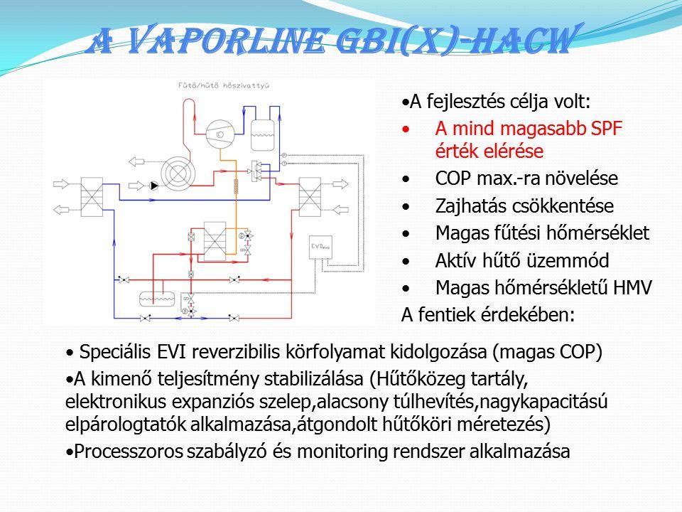 A Vaporline GBI(x)-HACW •A fejlesztés célja volt: •A mind magasabb SPF érték elérése •COP max.-ra növelése •Zajhatás csökkentése •Magas fűtési hőmérsé