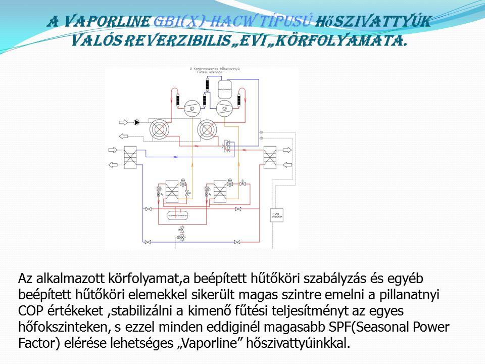 """A körfolyamatok összehasonlítása Az EU-ban forgalmazott hőszivattyúk 90-95%-nak a valós körfolyamata összesen 4 elemet tartalmaz: 1.Elpárologtató 2.Kompresszor 3.Kondenzátor 4.Expanziós szelep A Magyar fejlesztésű """"Vaporline hőszivattyúk bonyolultabb körfolyamata,lényegesen nagyobb műszaki tartalma azonban nem öncélú, hanem egyenes arányban van a hőszivattyú energia és környezetvédelmi hatékonyságának növekedésével(SCOP,SPF érték növekedés),valamint széleskörű alkalmazhatóságával,amely beruházási költség csökkenést eredményezhet a kihasználtság növekedésével."""
