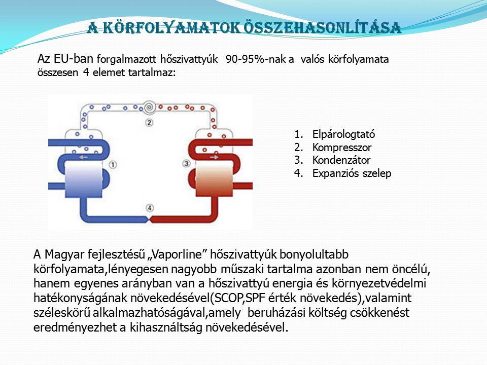 A körfolyamatok összehasonlítása Az EU-ban forgalmazott hőszivattyúk 90-95%-nak a valós körfolyamata összesen 4 elemet tartalmaz: 1.Elpárologtató 2.Ko