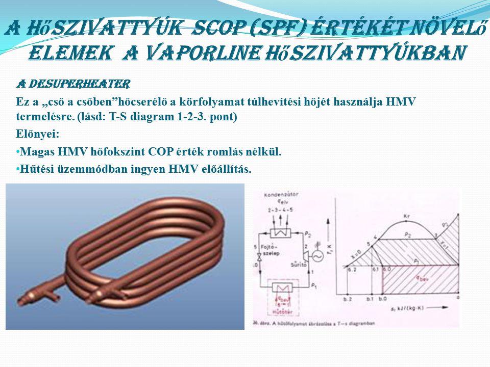 """A H ő szivattyúk SCOP (SPF) értékét növel ő elemek A Vaporline h ő szivattyúkban A desuperheater Ez a """"cső a csőben""""hőcserélő a körfolyamat túlhevítés"""