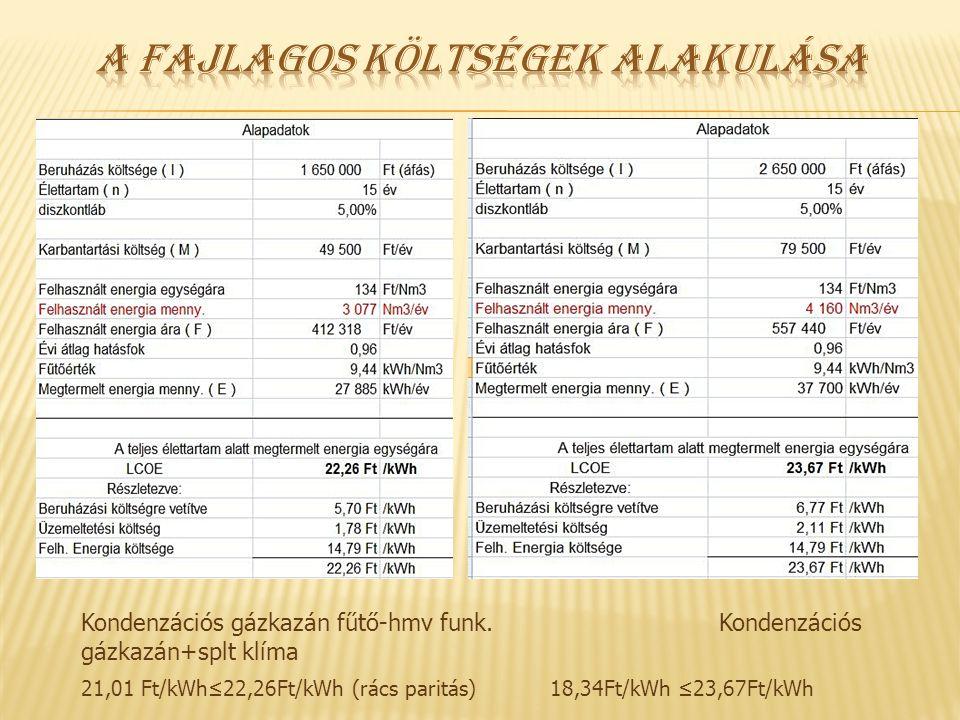 Kondenzációs gázkazán fűtő-hmv funk. Kondenzációs gázkazán+splt klíma 21,01 Ft/kWh≤22,26Ft/kWh (rács paritás) 18,34Ft/kWh ≤23,67Ft/kWh