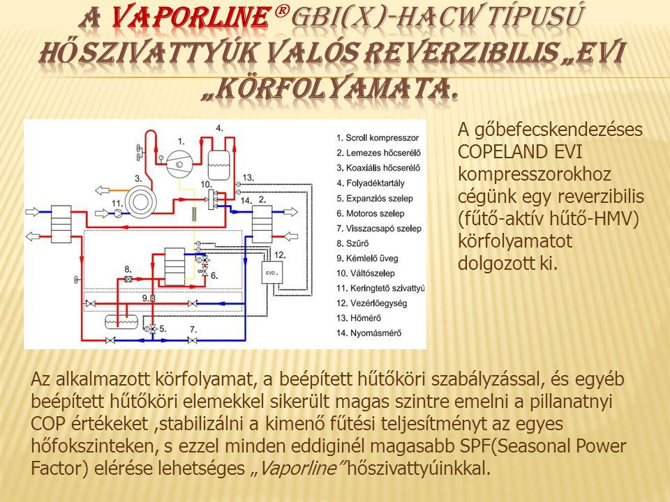 Kétkompresszoros GBI/GWI(66- 96)-HACW hőszivattyúk • EVI körfolyamat • Teljesítmény szabályozott kivitel • Magas fűtési hőmérsékleten is nagy hatékonyság • Elektronikus expanziós szelep • Beépített külső hőmérséklet függő szabályzás és monitoring