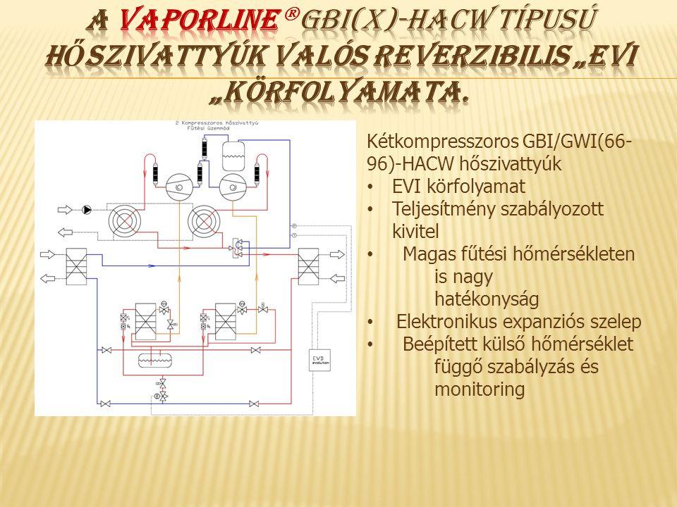 Kétkompresszoros GBI/GWI(66- 96)-HACW hőszivattyúk • EVI körfolyamat • Teljesítmény szabályozott kivitel • Magas fűtési hőmérsékleten is nagy hatékony