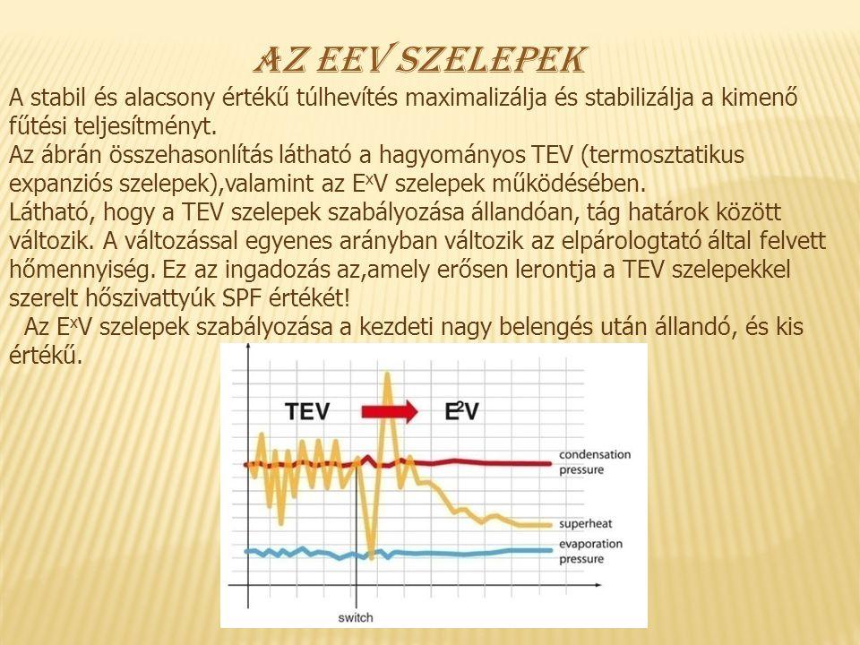 Az EEV szelepek A stabil és alacsony értékű túlhevítés maximalizálja és stabilizálja a kimenő fűtési teljesítményt. Az ábrán összehasonlítás látható a