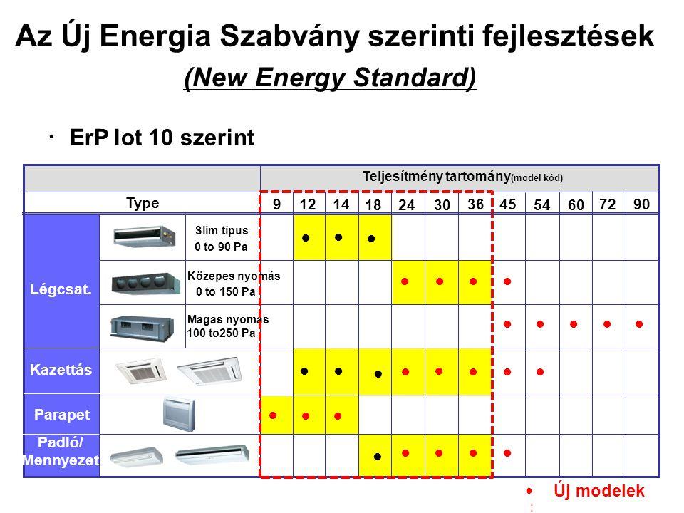 Magas hatékonyság Statikus nyomás kiválasztása Könnyű szerviz & karbantartás Osztott burkolat Kifordítható PCB panel Beltéri egység Kültéri egység 5 jelleggörbéből választhatunk 50 - 250Pa (72/90 tipus) Jelentősen növelt EER/COP Fan motor removed separately 2.03 3.25 2.37 3.6 60%UP.