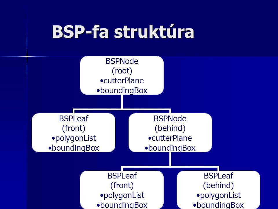 BSP-fa struktúra BSPNode (root) •cutterPlane •boundingBox BSPLeaf (front) •polygonList •boundingBox BSPNode (behind) •cutterPlane •boundingBox BSPLeaf (front) •polygonList •boundingBox BSPLeaf (behind) •polygonList •boundingBox