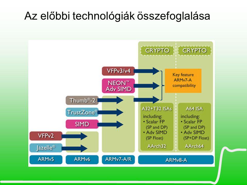 Az előbbi technológiák összefoglalása