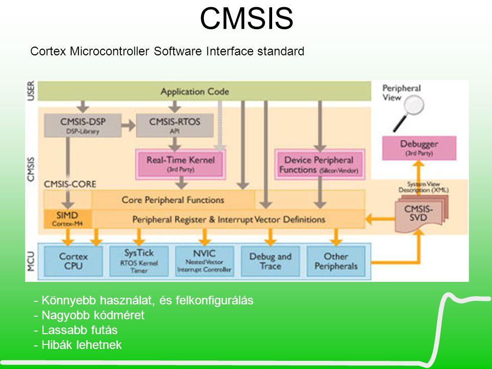 CMSIS Cortex Microcontroller Software Interface standard - Könnyebb használat, és felkonfigurálás - Nagyobb kódméret - Lassabb futás - Hibák lehetnek