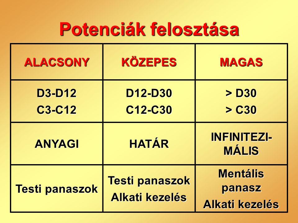 Potenciák felosztása ALACSONYKÖZEPESMAGAS D3-D12C3-C12D12-D30C12-C30 > D30 > C30 ANYAGIHATÁR INFINITEZI- MÁLIS Testi panaszok Alkati kezelés Mentális
