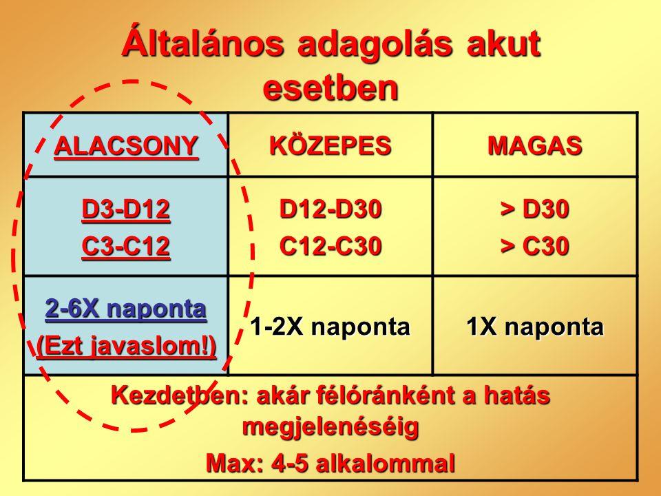 Általános adagolás akut esetben ALACSONYKÖZEPESMAGAS D3-D12C3-C12D12-D30C12-C30 > D30 > C30 2-6X naponta (Ezt javaslom!) 1-2X naponta 1X naponta Kezde