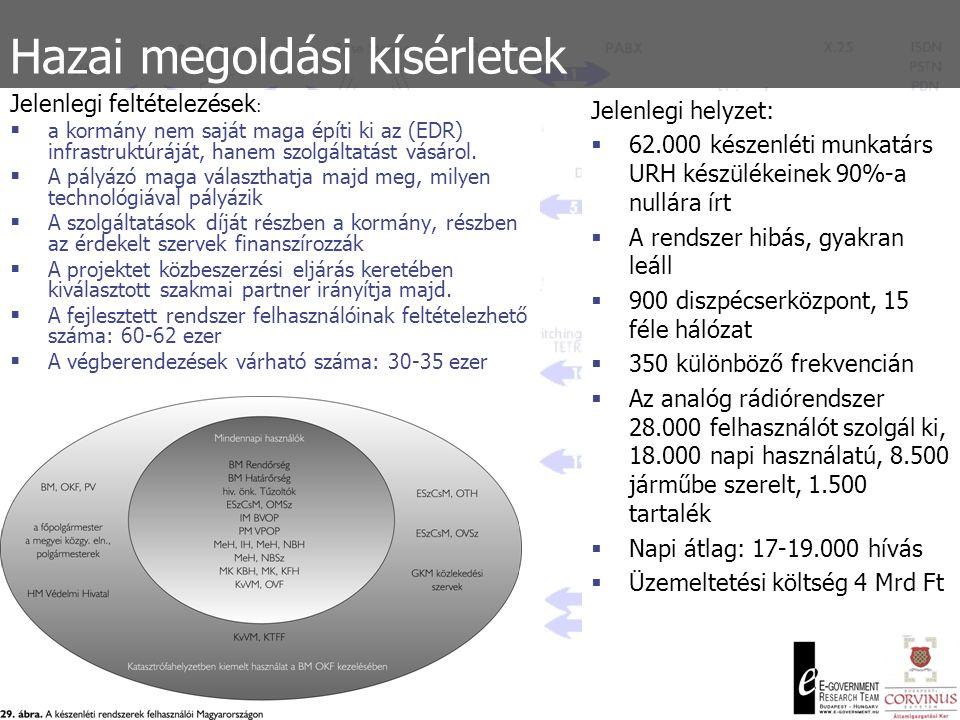 Hazai megoldási kísérletek  Politikai tényezők erősen meghatározók (Azonos oldalt is megosztó érdekek)  1994: bevezetés első tervezete  Elmúlt három kormány: három nyertes, sok vesztes  1998: Kísérleti TETRA rendszer 70+40 készülékkel Budapesten (fejlesztés, továbblépés elmaradt)  2002: Magyar Posta Tetra Rt.