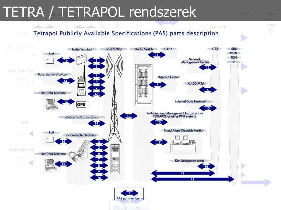 """TETRA / TETRAPOL rendszerek Előnyök hátrányok:  TETRA: TDMA – Időosztásos hozzáférési rendszer  TETRAPOL: FDMA – Frekvenciaosztásos hozzáférési rendszer  TETRA: Nagyobb forgalmat képes kiszolgálni, adatsebessége 4,5 szer gyorsabb  TETRAPOL: Szűkebb sávszélesség, lényegesen nagyobb hatótáv  TETRA: Több bázisállomás, relatív drága  TETRAPOL: Kevesebb bázisállomás, relatív olcsóbb  TETRA: Városi felhasználásoknál mutatkozik erősebbnek  TETRAPOL: """"Rural felhasználásoknál mutatkozik erősebbnek  TETRA: Sok gyártó, verseny, biztonság  TETRAPOL: Monopolhelyzetű gyártó (MATRA), nincs verseny, fejlesztések egyoldalú iránya, bizonytalanság  Politika, lobbi és szimpátia is szerepet játszik a döntésnél"""