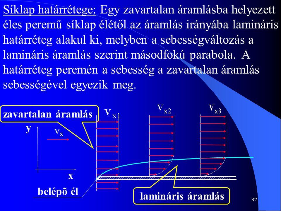 37 Síklap határrétege: Egy zavartalan áramlásba helyezett éles peremű síklap élétől az áramlás irányába lamináris határréteg alakul ki, melyben a sebe