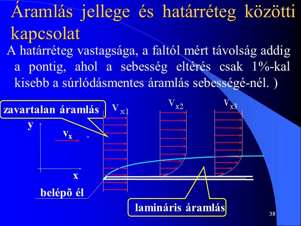 38 Áramlás jellege és határréteg közötti kapcsolat A határréteg vastagsága, a faltól mért távolság addig a pontig, ahol a sebesség eltérés csak 1%-kal