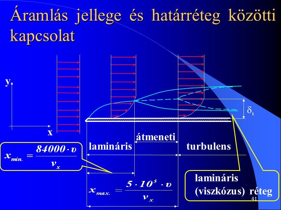 41 Áramlás jellege és határréteg közötti kapcsolat lamináristurbulens átmeneti lamináris (viszkózus) réteg y x