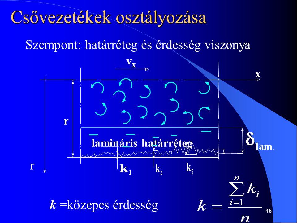 48 lamináris határréteg Szempont: határréteg és érdesség viszonya Csővezetékek osztályozása k =közepes érdesség r x vxvx r