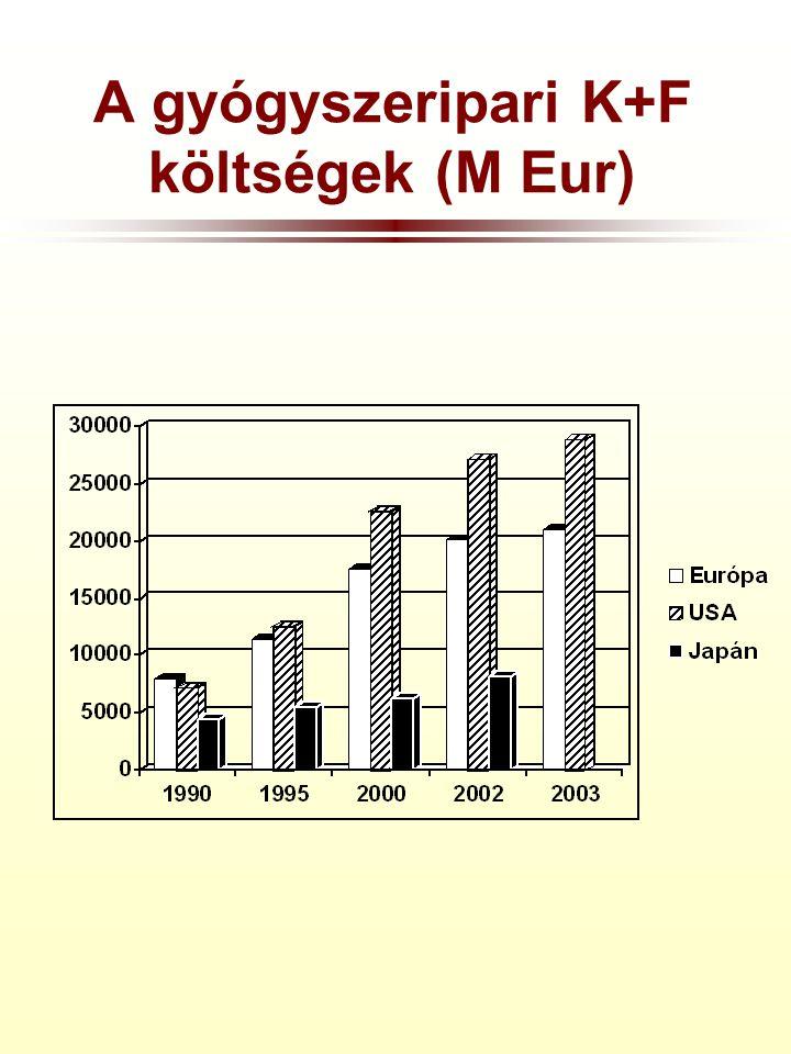 A gyógyszeripari K+F költségek (M Eur)