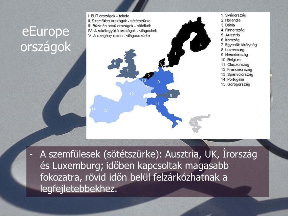 -Az elit (fekete): Hollandia, Dánia és Finnország: magas penetráció, telítődés jelei 65-70%-on mutatkoznak, extenzív növekedés helyett intenzív növekedés eEurope országok