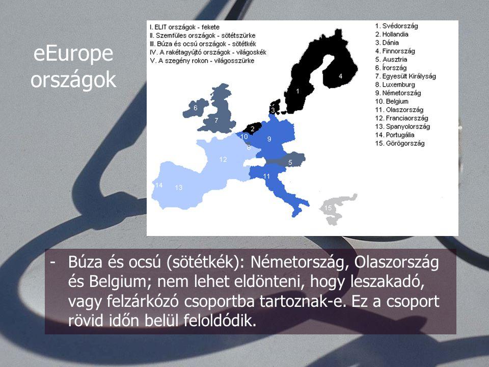 -A szemfülesek (sötétszürke): Ausztria, UK, Írország és Luxemburg; időben kapcsoltak magasabb fokozatra, rövid időn belül felzárkózhatnak a legfejletebbekhez.