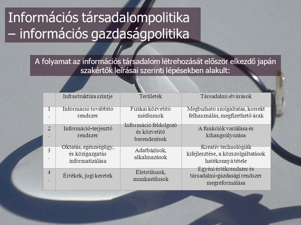 Információs társadalompolitika – információs gazdaságpolitika Infrastruktúra szintjeTerületekTársadalmi elvárások 1.1.