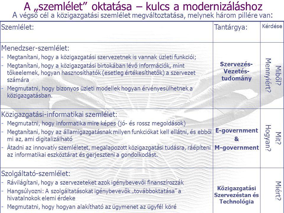 """A """"szemlélet oktatása – kulcs a modernizáláshoz Szemlélet:Tantárgya: Kérdése Menedzser-szemlélet: - Megtanítani, hogy a közigazgatási szervezetnek is vannak üzleti funkciói; - Megtanítani, hogy a közigazgatási birtokában lévő információk, mint tőkeelemek, hogyan hasznosíthatók (esetleg értékesíthetők) a szervezet számára - Megmutatni, hogy bizonyos üzleti modellek hogyan érvényesülhetnek a közigazgatásban."""